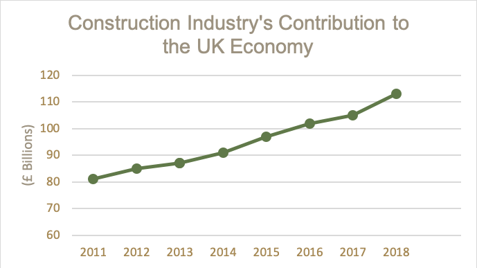 The Construction Industry's Contribution to the UK Economy Graph