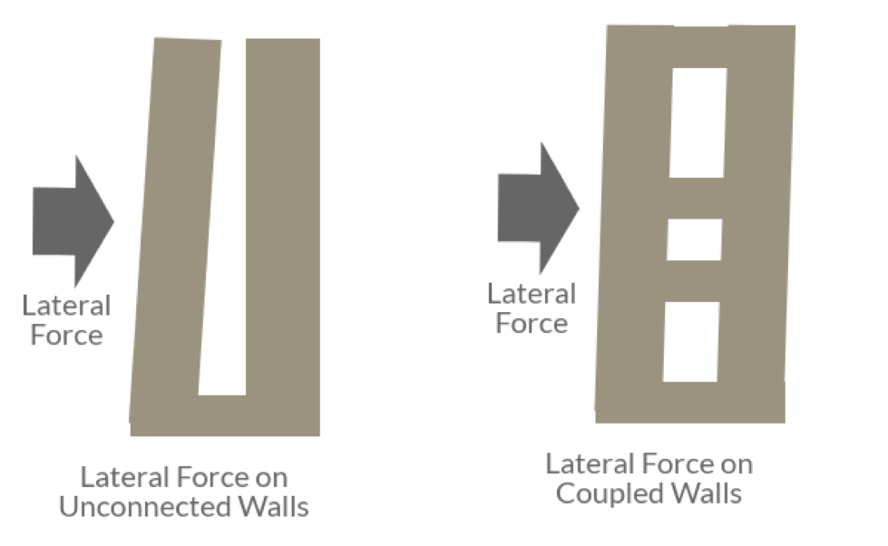 A diagram of lateral force acting on coupled beam design